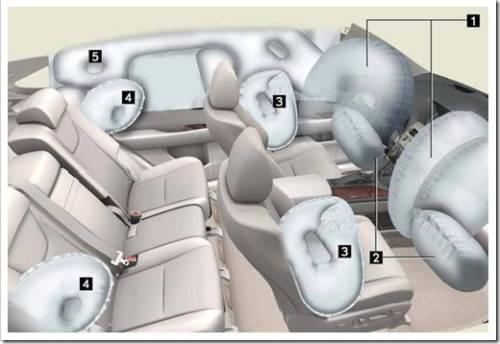 Подушки безопасности автомобиля